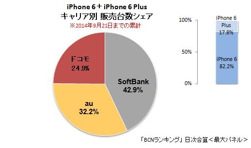 iPhone6/6 PLUSのシェアを比較