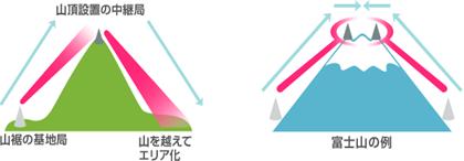富士山及び2700メートル級の山を越えてのエリア化